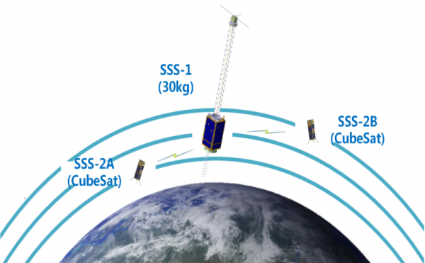 Schematic Plan of SSS Project with satellites' names