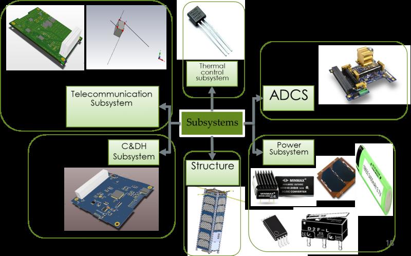 Nasir CubeSat – Space Research Lab